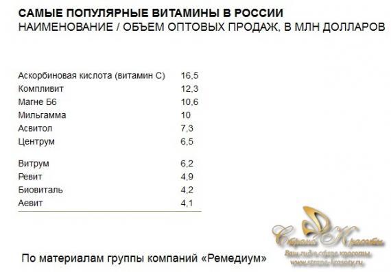 vitamins самые популярные витамины в России